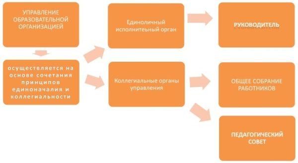 схема структура управления мбдоу